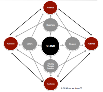 The New Web of Influence: Social and Traditional Media Combined