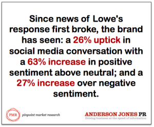 Lowe's imprives image by standing up to racism