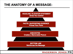 Anatomy of a good PR Message
