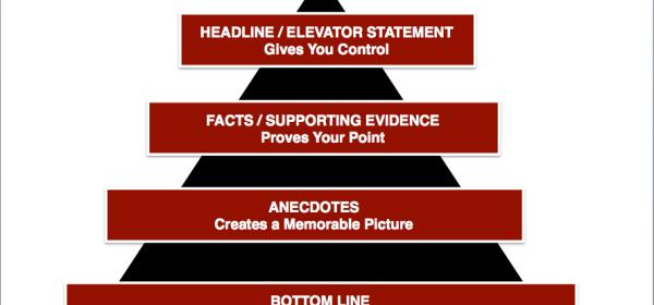 Anatomy of a good PR Message