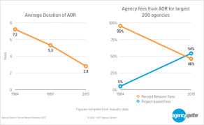 agency-spotter-graph-agency-fees-and-aor